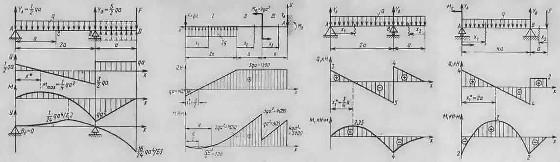 Примеры решения задач по сопромату, решебник по сопромату