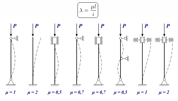 коэффициенты приведения длины