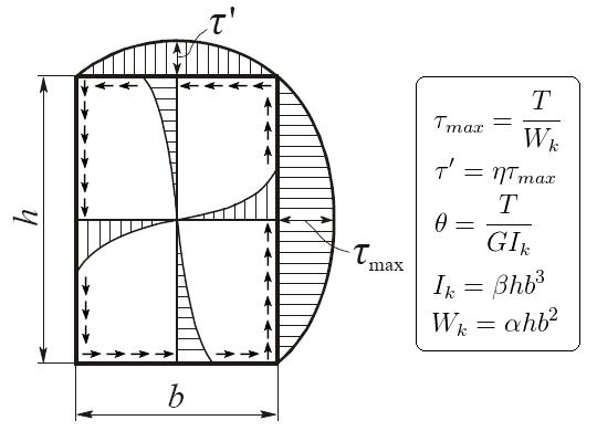 кручение прямоугольного бруса